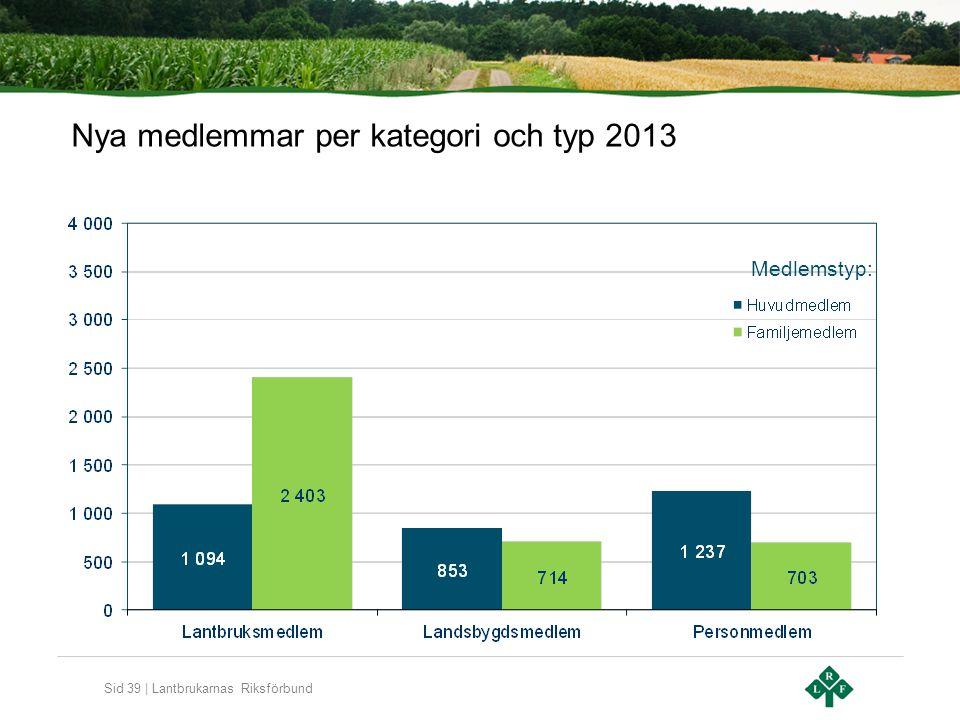 Sid 39 | Lantbrukarnas Riksförbund Nya medlemmar per kategori och typ 2013 Medlemstyp: