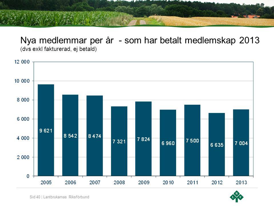 Sid 40 | Lantbrukarnas Riksförbund Nya medlemmar per år - som har betalt medlemskap 2013 (dvs exkl fakturerad, ej betald)