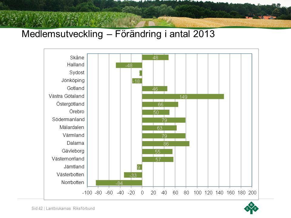 Sid 42 | Lantbrukarnas Riksförbund Medlemsutveckling – Förändring i antal 2013 Skåne Halland Sydost Jönköping Gotland Västra Götaland Östergötland Öre