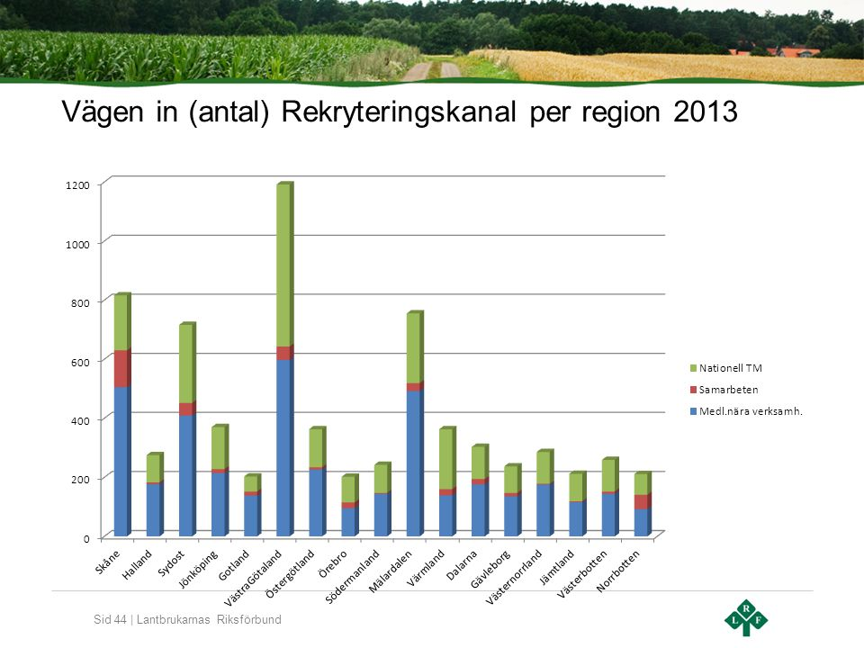 Sid 44 | Lantbrukarnas Riksförbund Vägen in (antal) Rekryteringskanal per region 2013