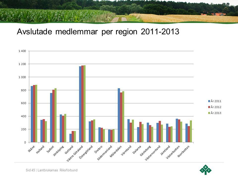 Sid 45 | Lantbrukarnas Riksförbund Avslutade medlemmar per region 2011-2013