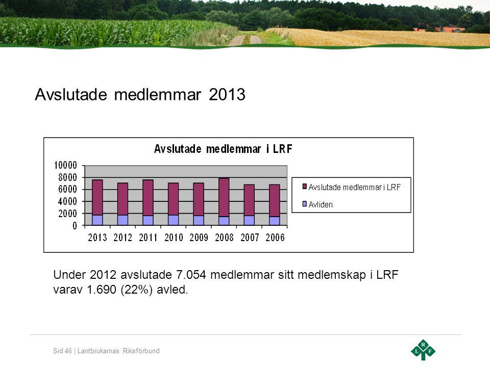 Sid 46 | Lantbrukarnas Riksförbund Avslutade medlemmar 2013 Under 2012 avslutade 7.054 medlemmar sitt medlemskap i LRF varav 1.690 (22%) avled.