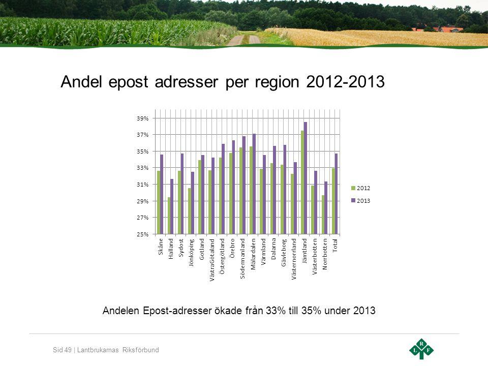 Sid 49 | Lantbrukarnas Riksförbund Andel epost adresser per region 2012-2013 Andelen Epost-adresser ökade från 33% till 35% under 2013