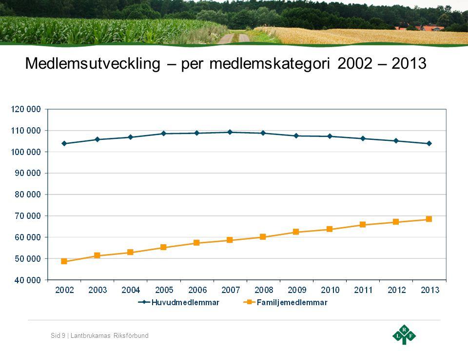 Sid 9 | Lantbrukarnas Riksförbund Medlemsutveckling – per medlemskategori 2002 – 2013
