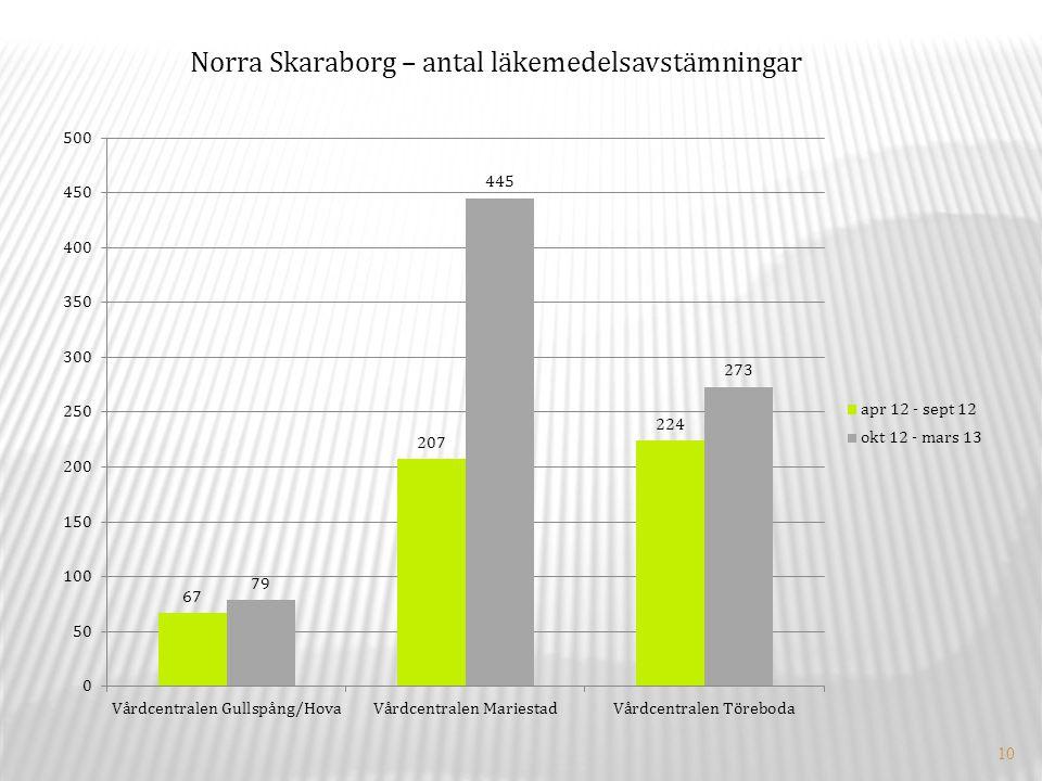10 Norra Skaraborg – antal läkemedelsavstämningar