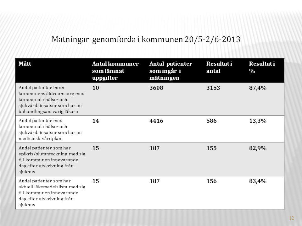 12 Mätningar genomförda i kommunen 20/5-2/6-2013 MåttAntal kommuner som lämnat uppgifter Antal patienter som ingår i mätningen Resultat i antal Resultat i % Andel patienter inom kommunens äldreomsorg med kommunala hälso- och sjukvårdsinsatser som har en behandlingsansvarig läkare 103608315387,4% Andel patienter med kommunala hälso- och sjukvårdsinsatser som har en medicinsk vårdplan 14441658613,3% Andel patienter som har epikris/slutanteckning med sig till kommunen innevarande dag efter utskrivning från sjukhus 1518715582,9% Andel patienter som har aktuell läkemedelslista med sig till kommunen innevarande dag efter utskrivning från sjukhus 1518715683,4%