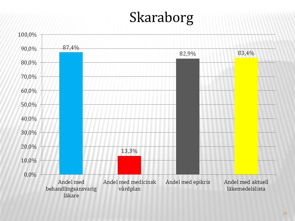 16 Skaraborg