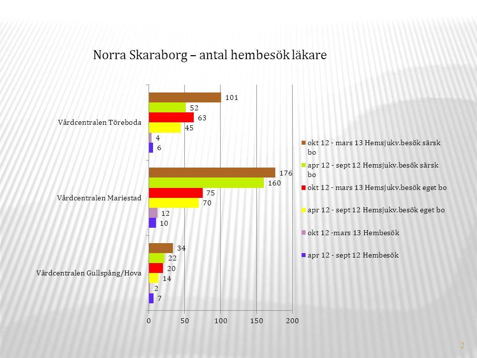 2 Norra Skaraborg – antal hembesök läkare