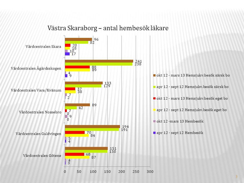 3 Västra Skaraborg – antal hembesök läkare