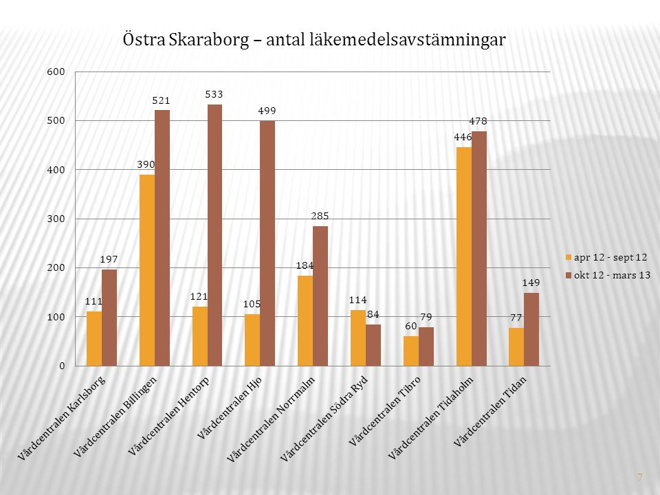 7 Östra Skaraborg – antal läkemedelsavstämningar