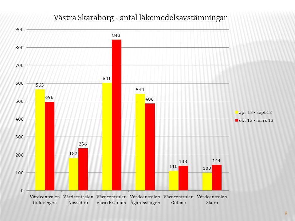 9 Västra Skaraborg - antal läkemedelsavstämningar