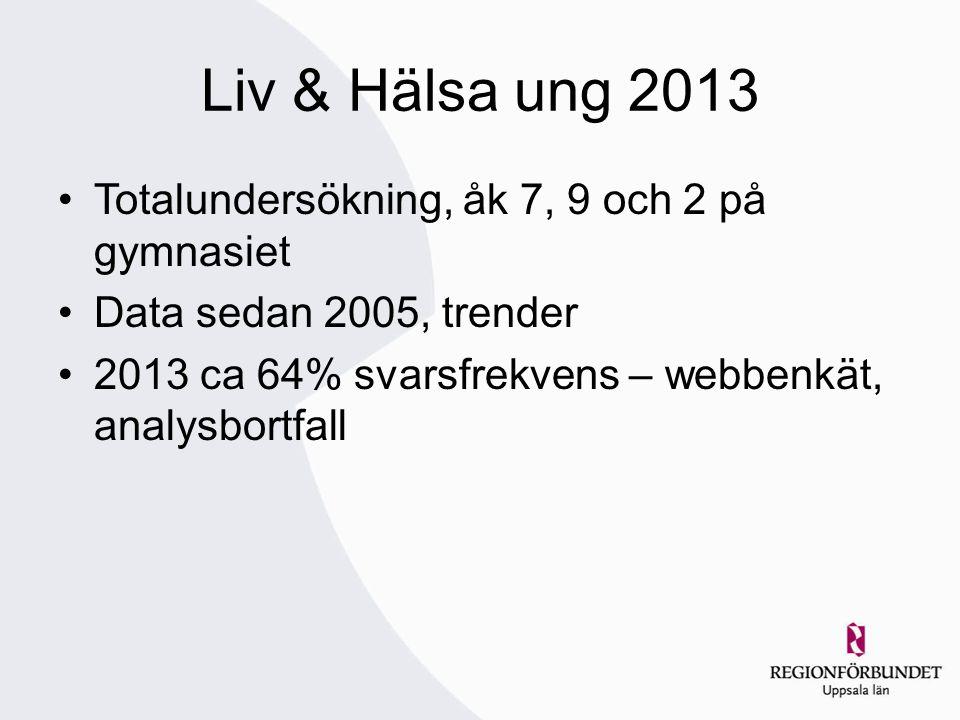 Liv & Hälsa ung 2013 Totalundersökning, åk 7, 9 och 2 på gymnasiet Data sedan 2005, trender 2013 ca 64% svarsfrekvens – webbenkät, analysbortfall