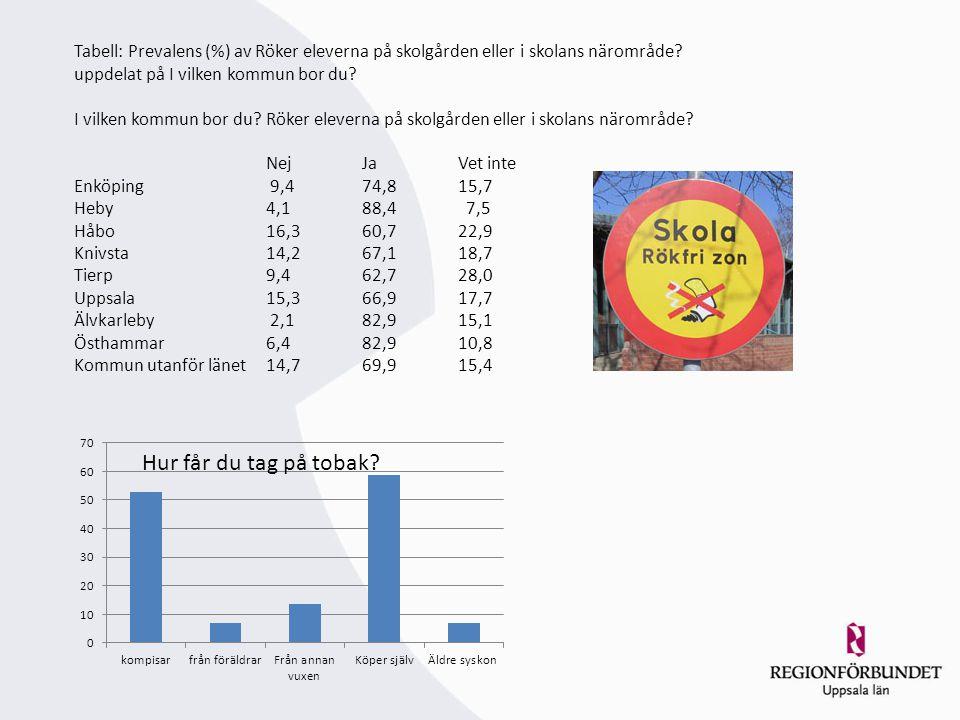 Tabell: Prevalens (%) av Röker eleverna på skolgården eller i skolans närområde? uppdelat på I vilken kommun bor du? I vilken kommun bor du?Röker elev