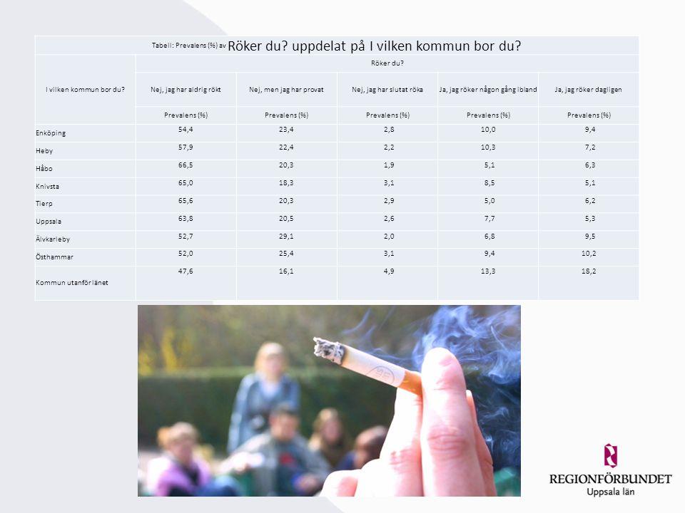 Tabell: Prevalens (%) av Röker du. uppdelat på I vilken kommun bor du.