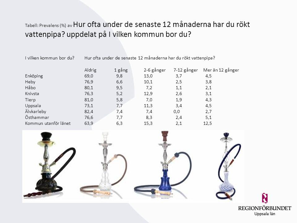 Tabell: Prevalens (%) av Hur ofta under de senaste 12 månaderna har du rökt vattenpipa? uppdelat på I vilken kommun bor du? I vilken kommun bor du?Hur