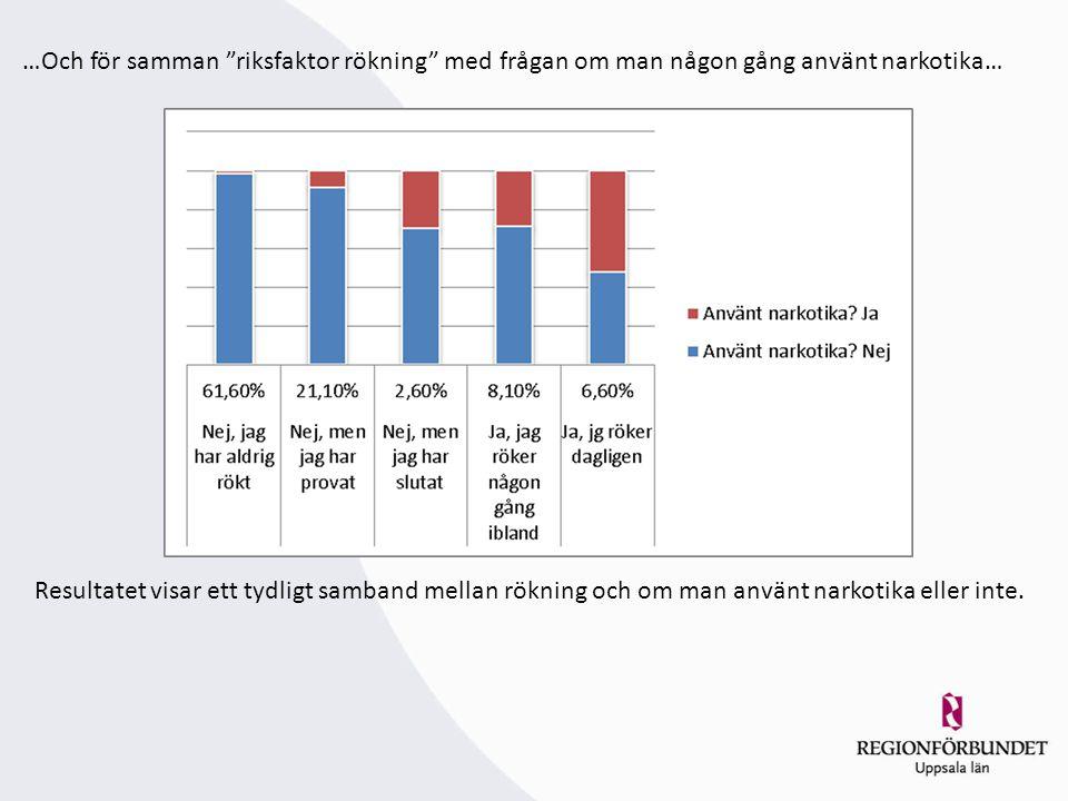 …Och för samman riksfaktor rökning med frågan om man någon gång använt narkotika… Resultatet visar ett tydligt samband mellan rökning och om man använt narkotika eller inte.