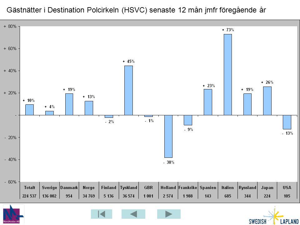 Gästnätter i Destination Polcirkeln (HSVC) senaste 12 mån jmfr föregående år