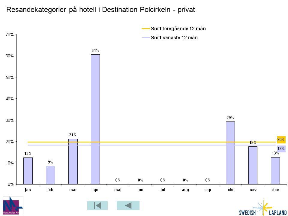 Resandekategorier på hotell i Destination Polcirkeln - privat