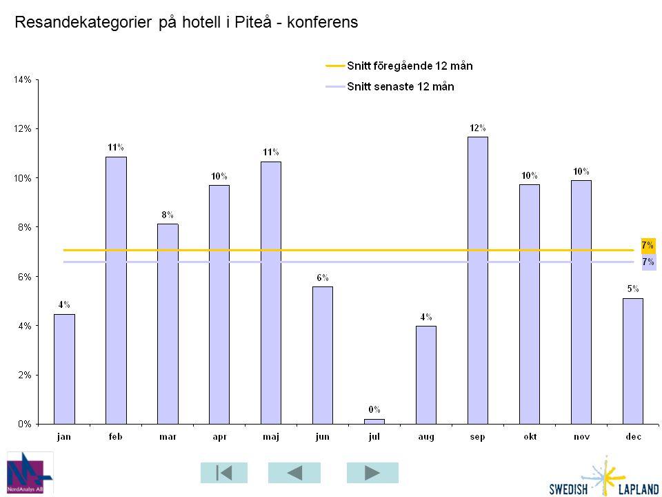 Resandekategorier på hotell i Piteå - konferens