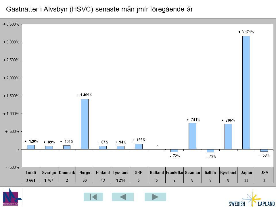 Gästnätter i Älvsbyn (HSVC) senaste mån jmfr föregående år