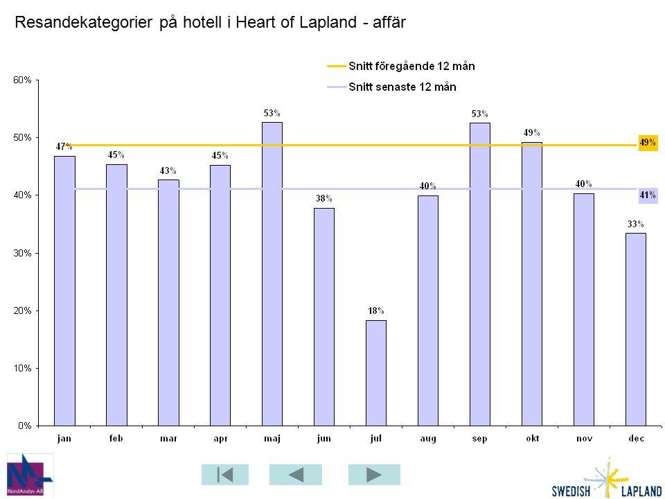 Resandekategorier på hotell i Heart of Lapland - affär