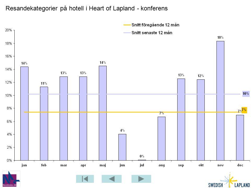 Resandekategorier på hotell i Heart of Lapland - konferens