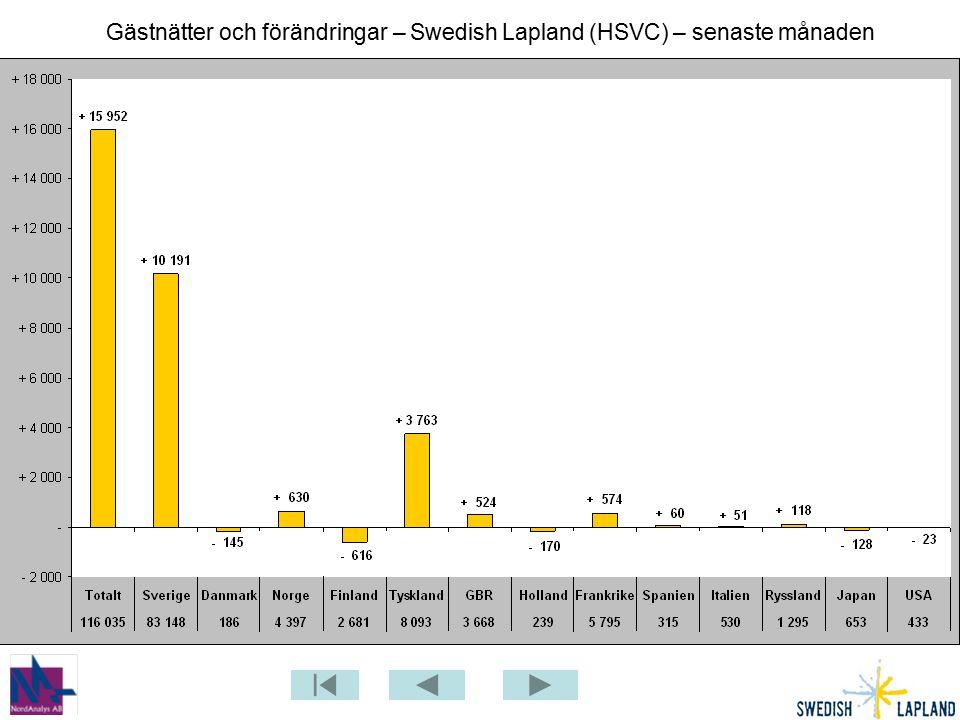 Gästnätter i Piteå (HSVC) senaste mån jmfr föregående år