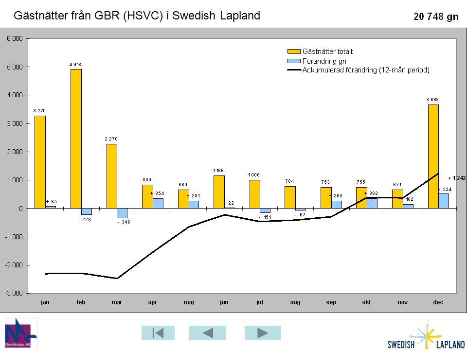 Gästnätter från GBR (HSVC) i Swedish Lapland
