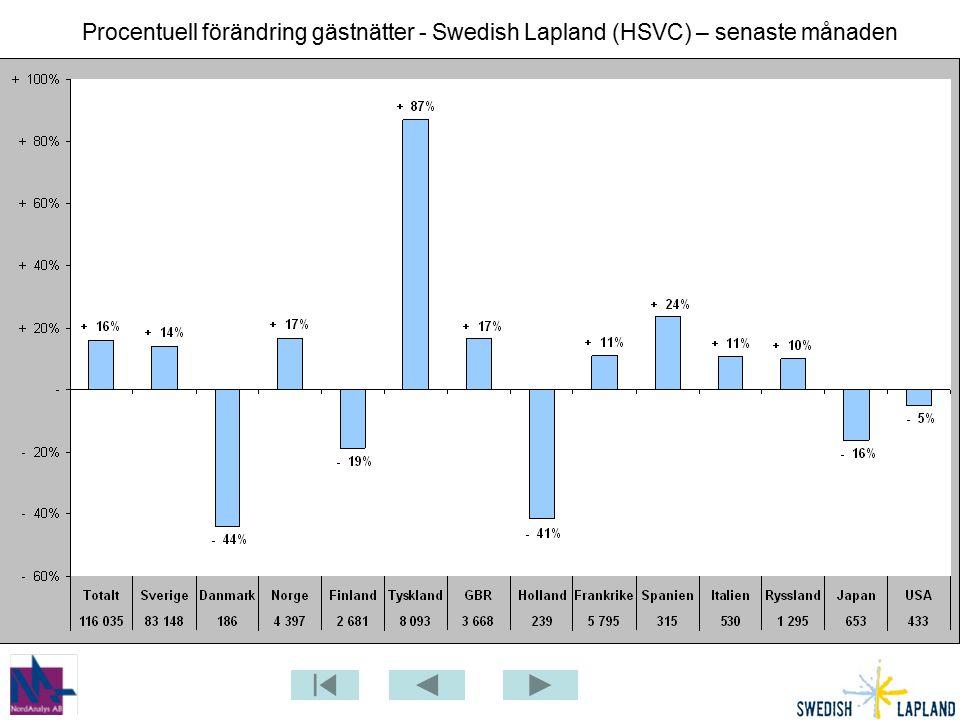 Swedish Lapland i jämförelse andra regioner – Japan ( HSVC ) – senaste 12 mån