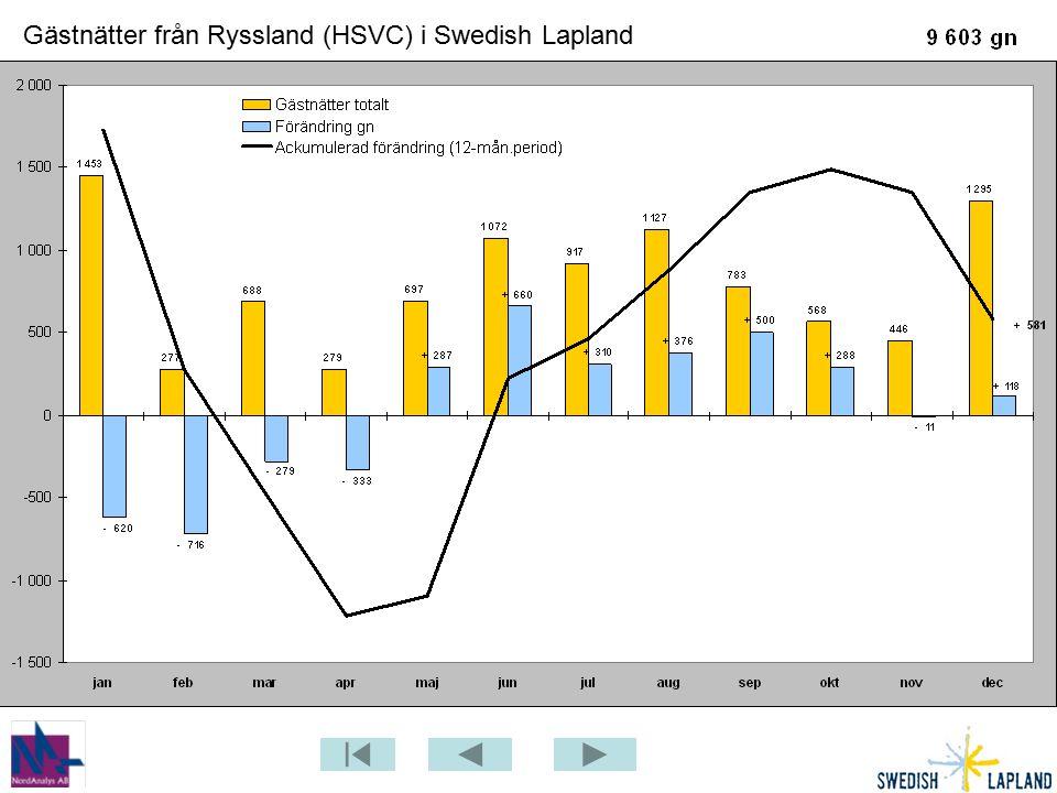 Gästnätter från Ryssland (HSVC) i Swedish Lapland