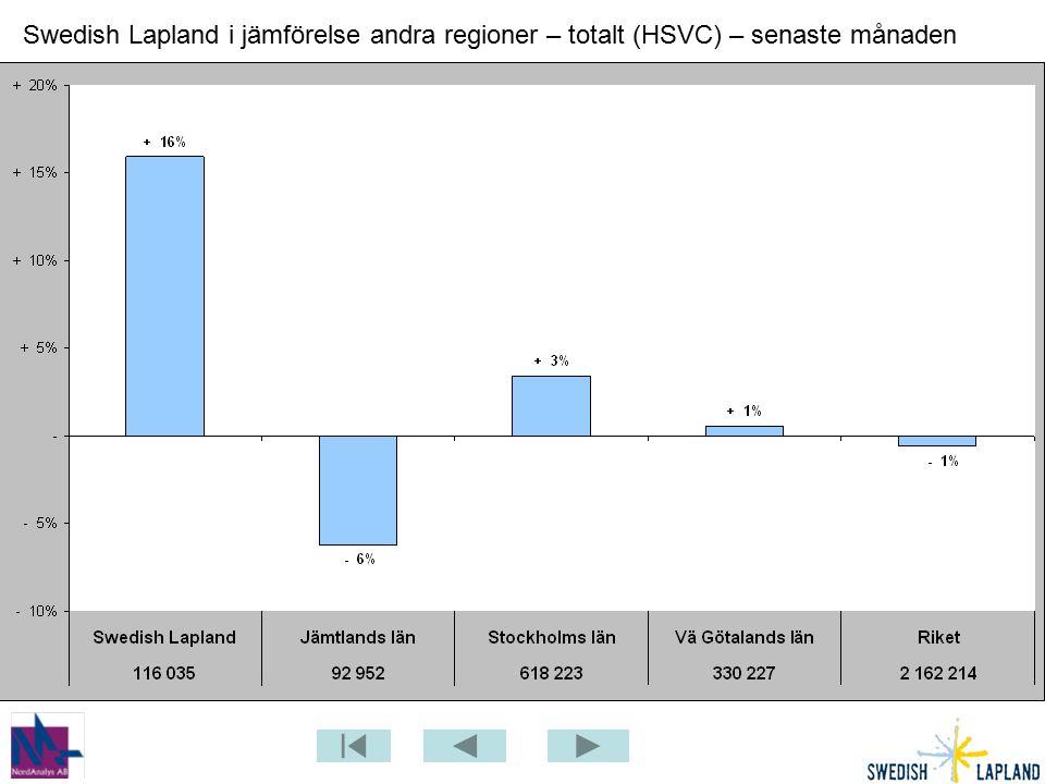 Swedish Lapland i jämförelse andra regioner – totalt (HSVC) – senaste månaden