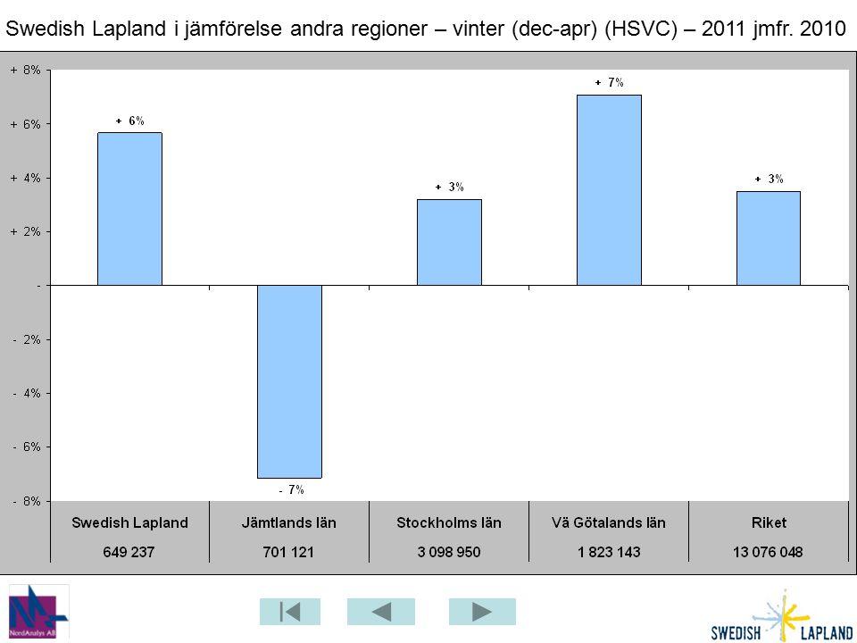 Swedish Lapland i jämförelse andra regioner – vinter (dec-apr) (HSVC) – 2011 jmfr. 2010