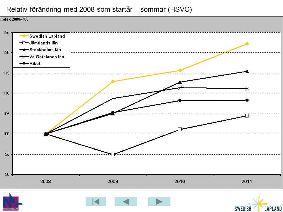 Relativ förändring med 2008 som startår – sommar (HSVC)
