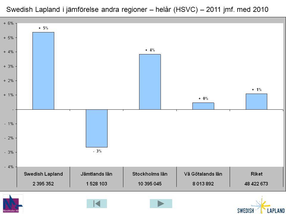 Swedish Lapland i jämförelse andra regioner – helår (HSVC) – 2011 jmf. med 2010