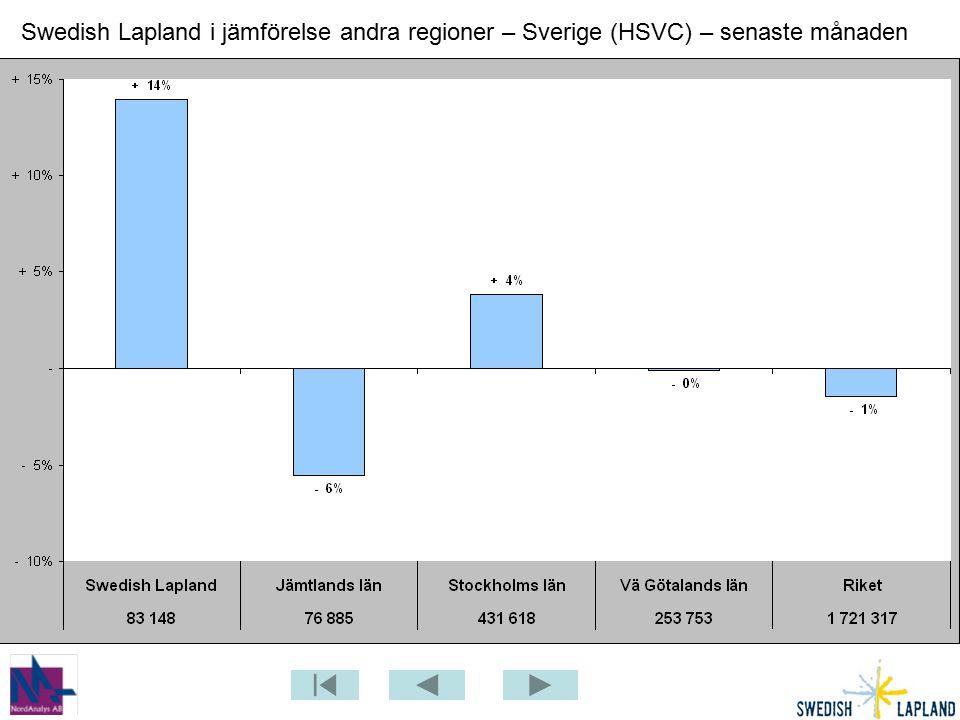 Swedish Lapland i jämförelse andra regioner – Sverige (HSVC) – senaste månaden
