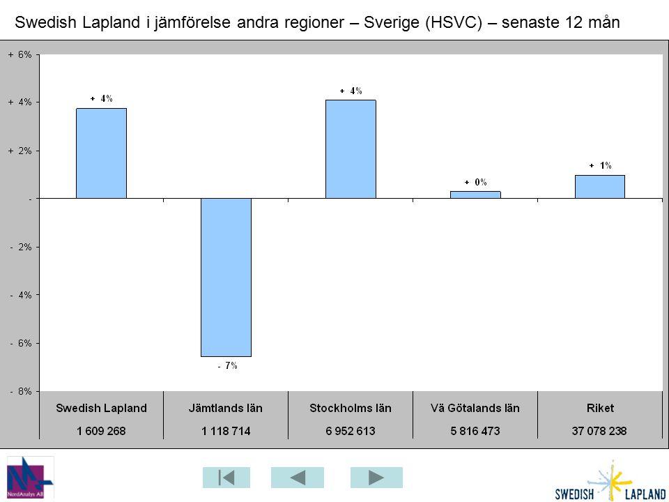 Swedish Lapland i jämförelse andra regioner – Sverige (HSVC) – senaste 12 mån