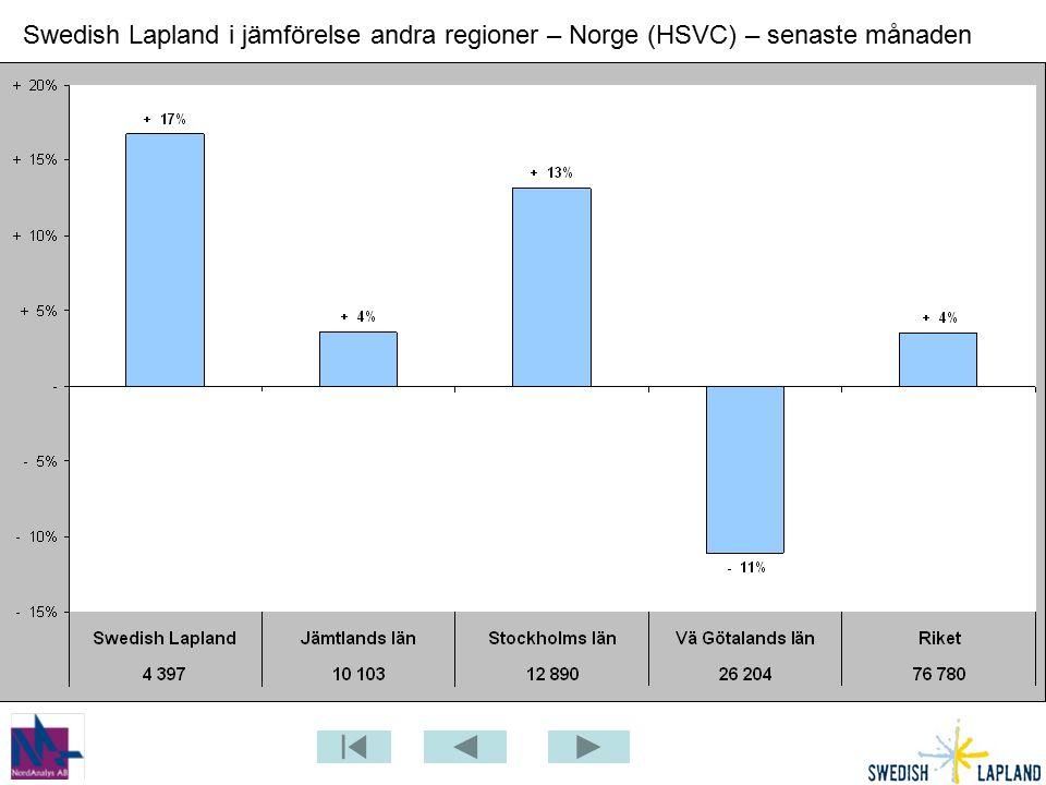 Swedish Lapland i jämförelse andra regioner – Norge (HSVC) – senaste månaden