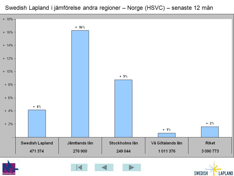 Swedish Lapland i jämförelse andra regioner – Norge (HSVC) – senaste 12 mån