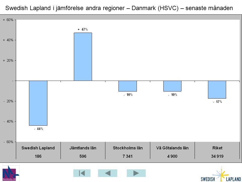 Swedish Lapland i jämförelse andra regioner – Danmark (HSVC) – senaste månaden
