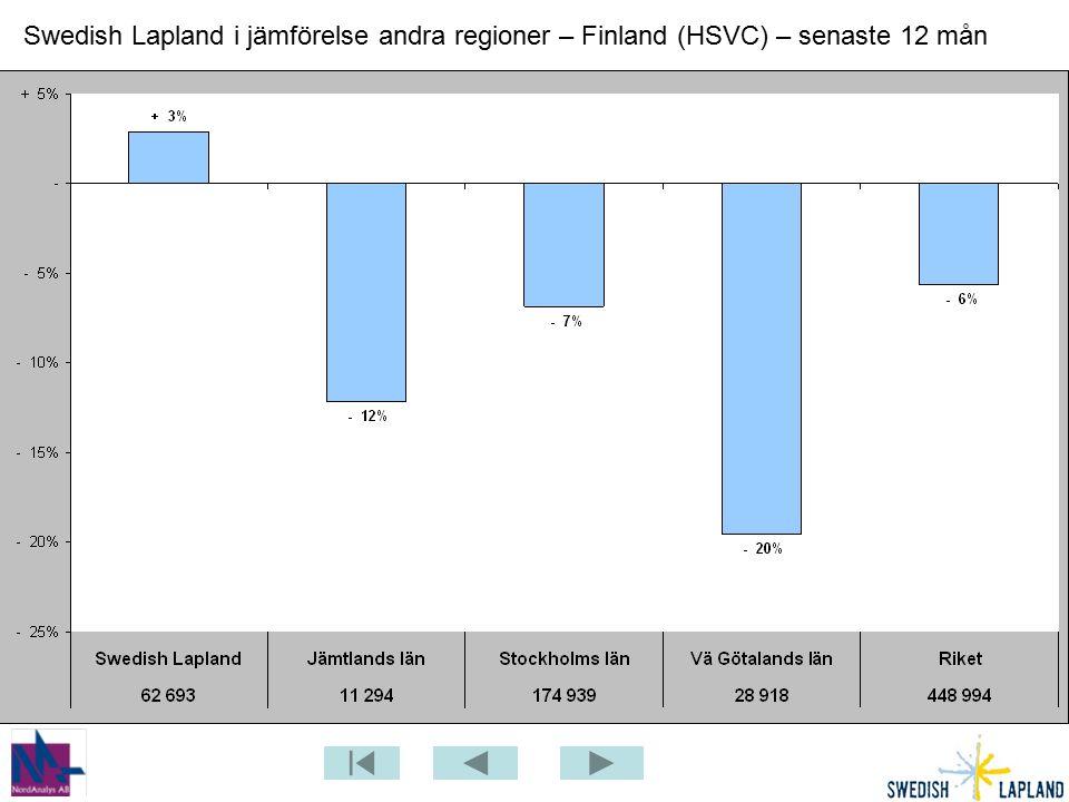 Swedish Lapland i jämförelse andra regioner – Finland (HSVC) – senaste 12 mån