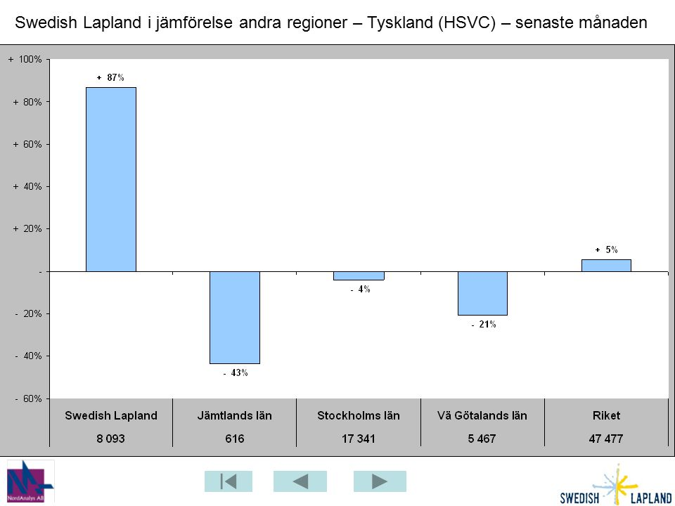 Swedish Lapland i jämförelse andra regioner – Tyskland (HSVC) – senaste månaden