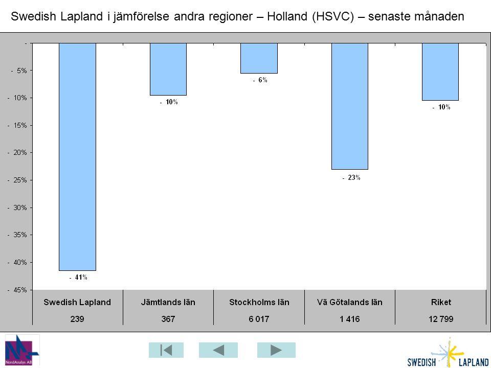 Swedish Lapland i jämförelse andra regioner – Holland (HSVC) – senaste månaden