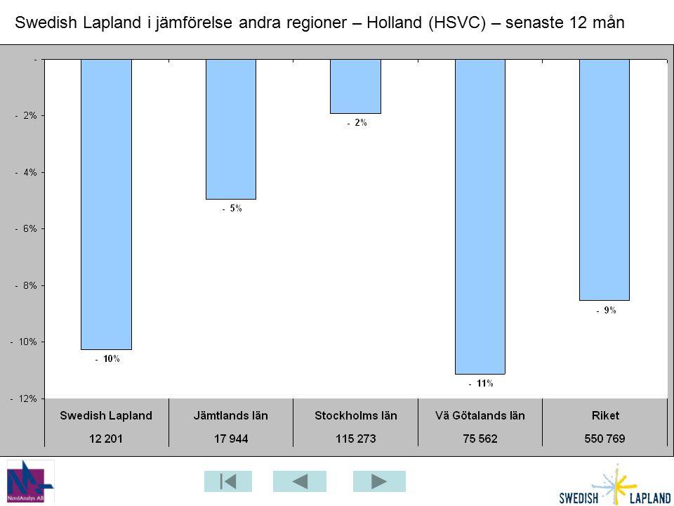 Swedish Lapland i jämförelse andra regioner – Holland (HSVC) – senaste 12 mån