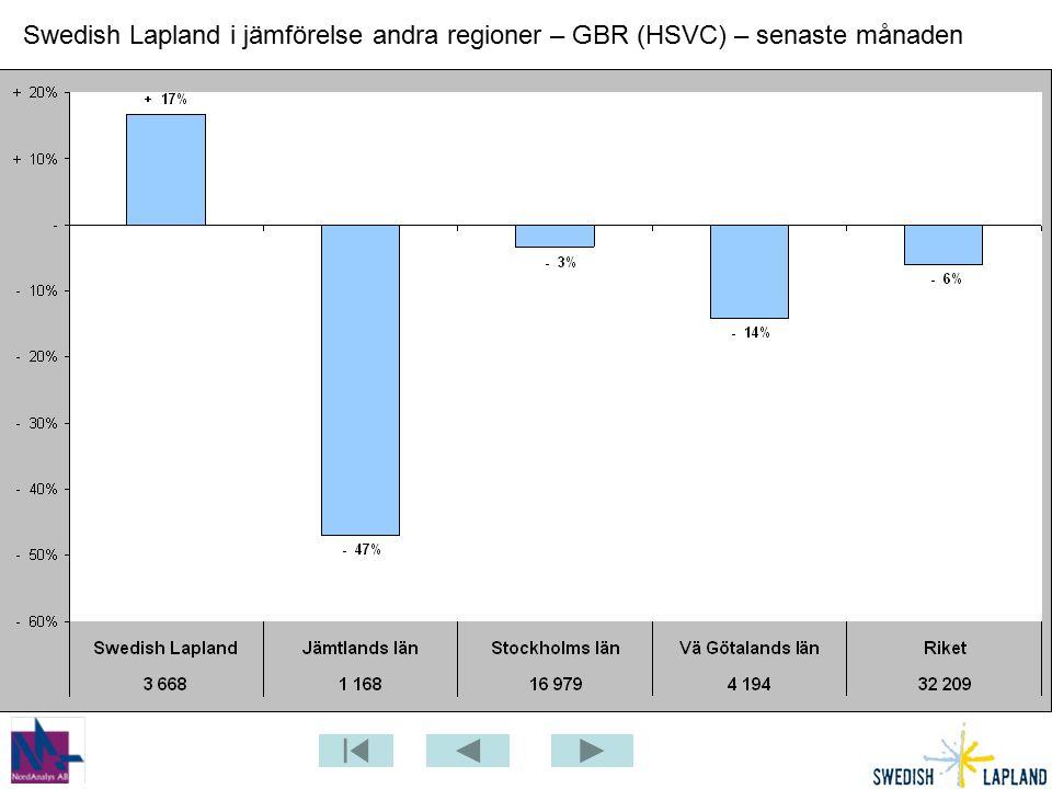 Swedish Lapland i jämförelse andra regioner – GBR (HSVC) – senaste månaden