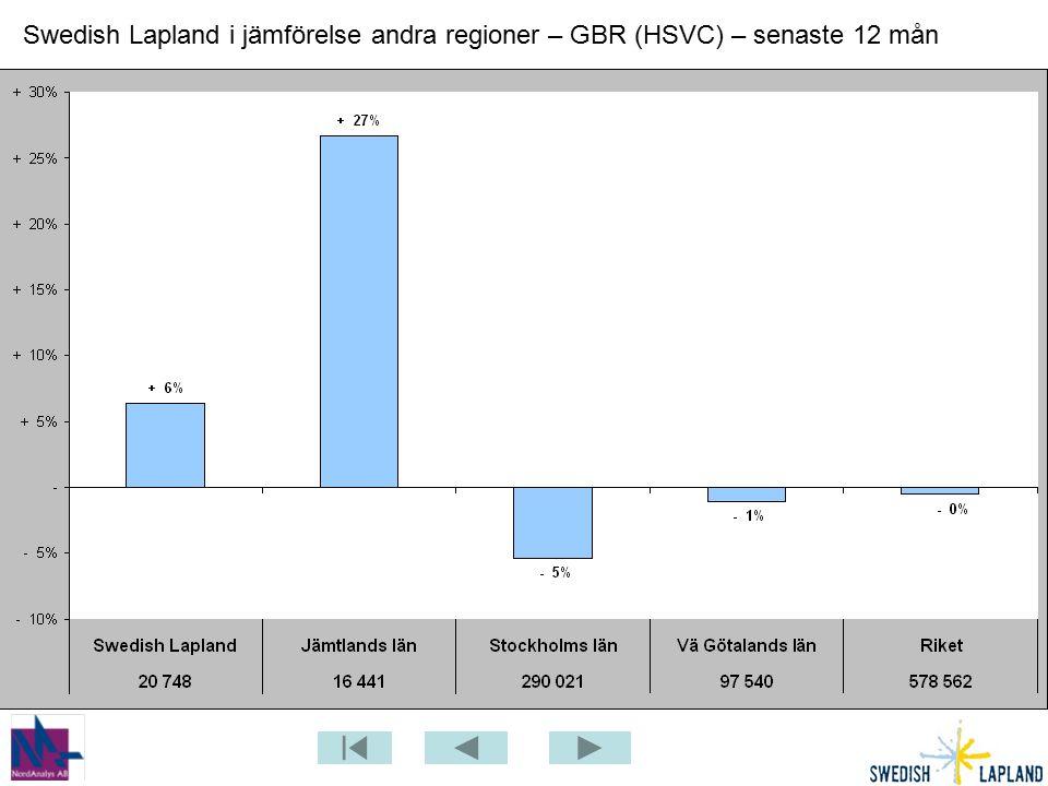 Swedish Lapland i jämförelse andra regioner – GBR (HSVC) – senaste 12 mån