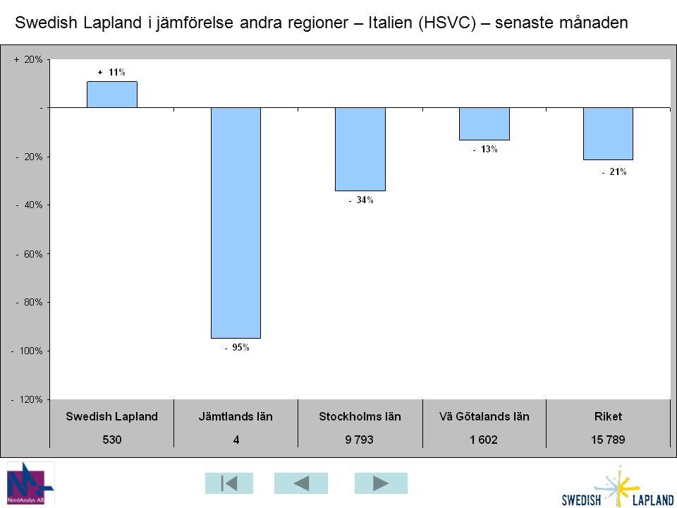 Swedish Lapland i jämförelse andra regioner – Italien (HSVC) – senaste månaden