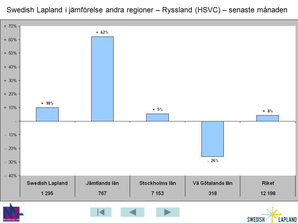 Swedish Lapland i jämförelse andra regioner – Ryssland (HSVC) – senaste månaden