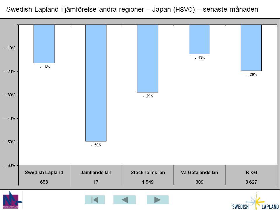 Swedish Lapland i jämförelse andra regioner – Japan ( HSVC ) – senaste månaden