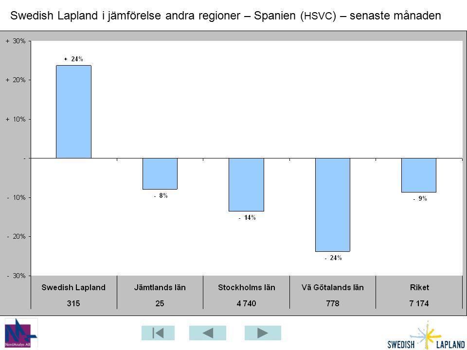 Swedish Lapland i jämförelse andra regioner – Spanien ( HSVC ) – senaste månaden