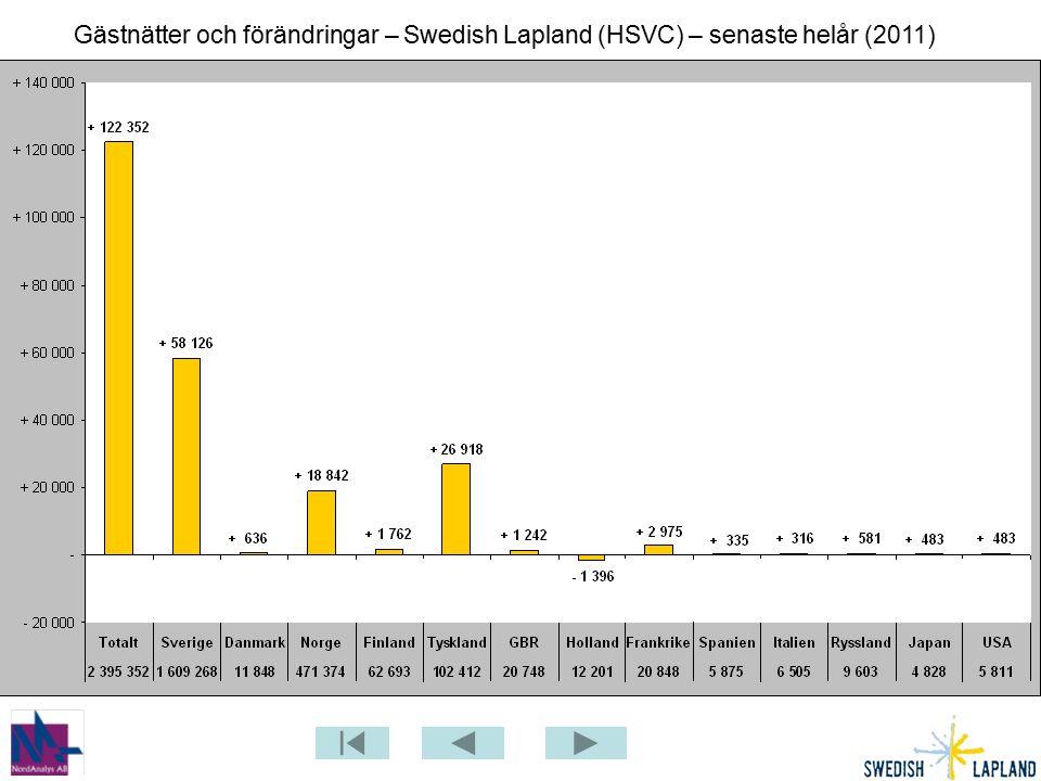 Gästnätter och förändringar – Swedish Lapland (HSVC) – senaste helår (2011)